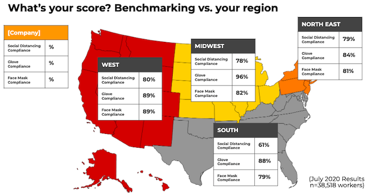 Benchmarking vs. your region