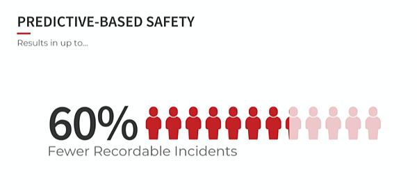 Lower recordable incidents with predictive-based safety