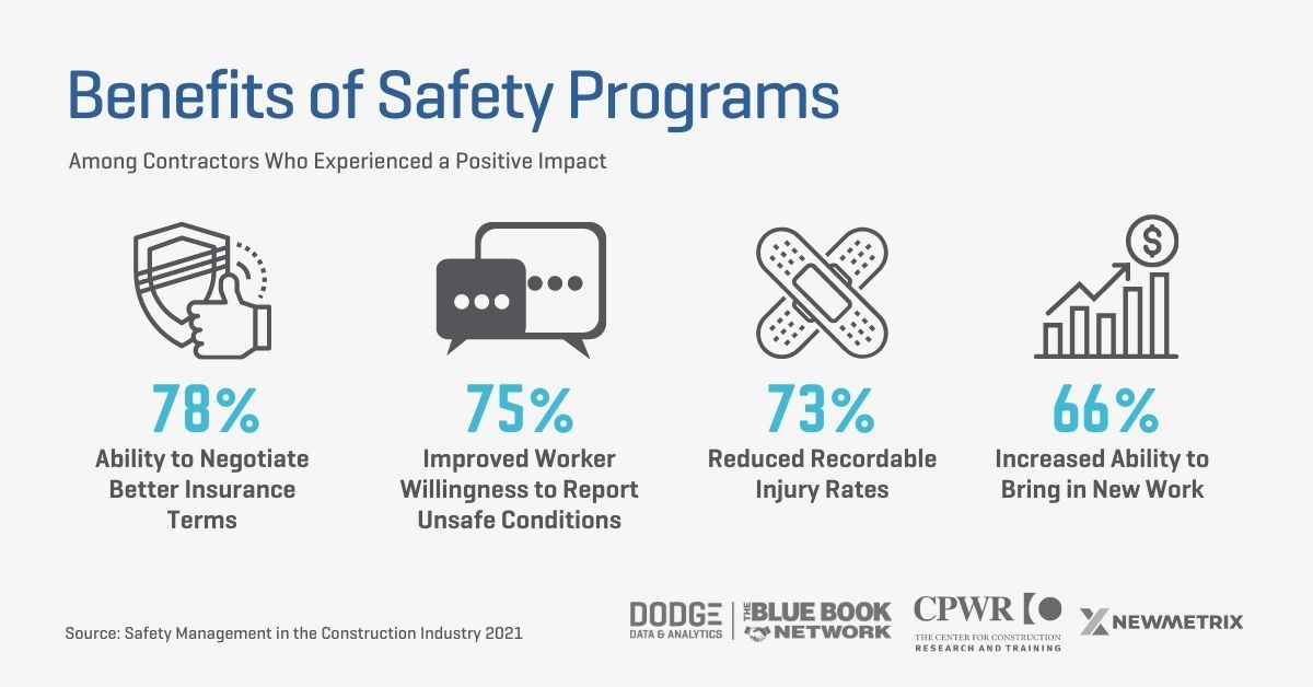 Benefits of Safety Programs