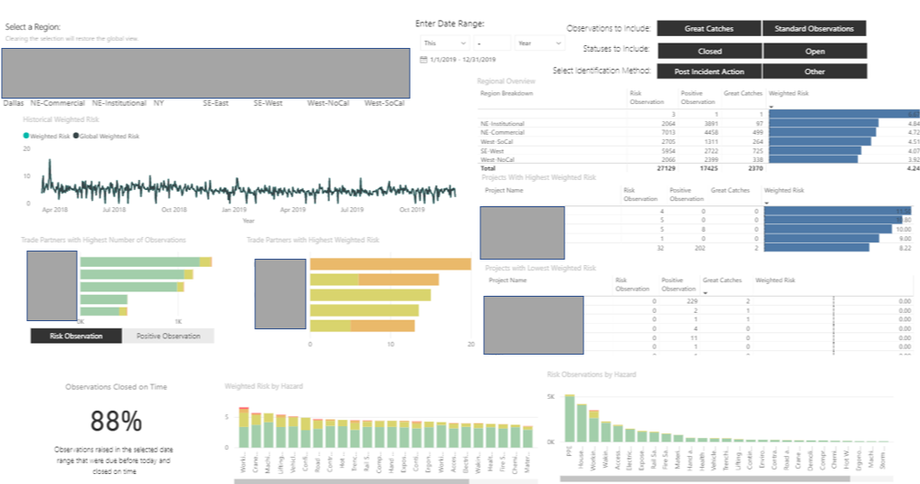 RiskX dashboard shows results of data analysis.