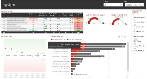 Observation-based metrics - dashboard